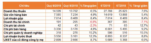 Lãi sau thuế cổ đông công ty mẹ Vinamilk tăng 8% trong quý II. Ảnh: Vinamilk
