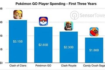 Pokemon Go đạt một tỷ lượt tải