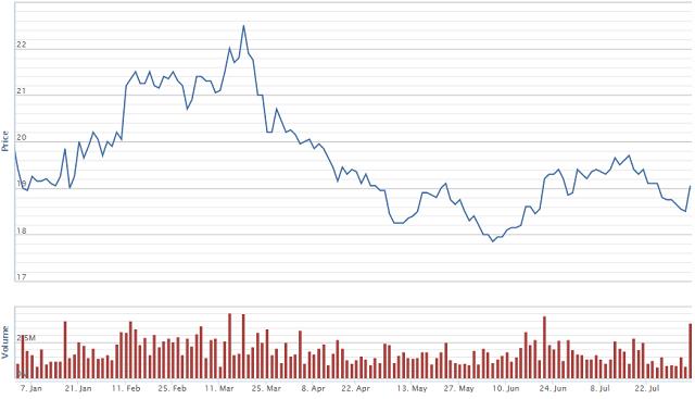Diễn biến giá cổ phiếu VPB từ đầu năm. Nguồn: VNDirect