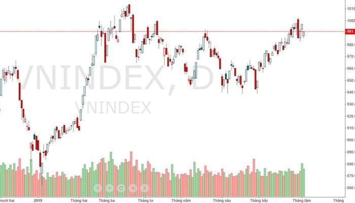 Xu thế dòng tiền: Thị trường đã đạt đỉnh?