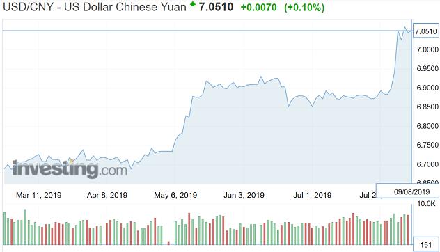 Diễn biến tỷ giá giữa USD so với nhân dân tệ tại thị trường Trung Quốc. Ảnh: Investing