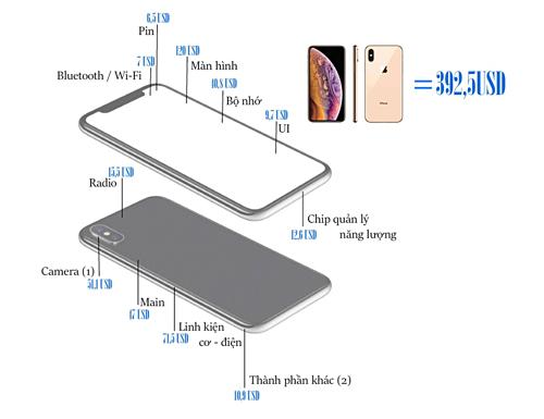 Apple kiếm được hơn 500 USD trên mỗi chiếc iPhone