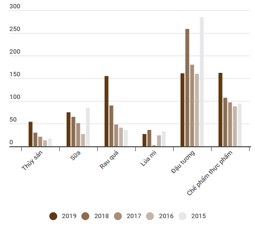 nhập khẩu từ mỹ - hang hoa tu my png 3871 1565759974 - Nhập khẩu từ Mỹ cao nhất kể từ 2015