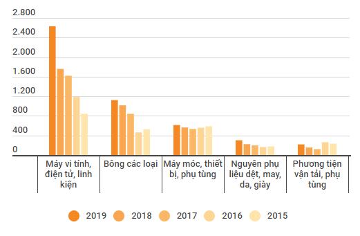 nhập khẩu từ mỹ - hang sang my png 3808 1565759974 - Nhập khẩu từ Mỹ cao nhất kể từ 2015