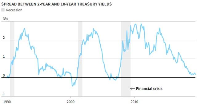 Chênh lệch lợi suất trái phiếu kỳ hạn 10 năm và 2 năm qua các năm.
