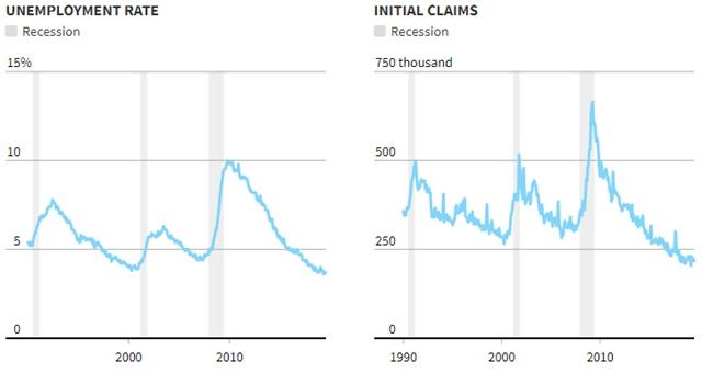 Tỷ lệ thất nghiệp và số đơn xin trợ cấp thất nghiệp lần đầu.
