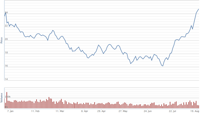 Diễn biến giá cổ phiếu TVB từ đầu năm đến nay.