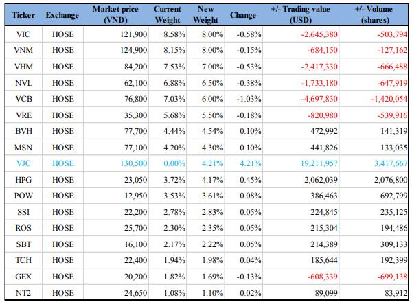 Dự báo cơ cấu danh mục của Van Eck Global ETF (VNM) dựa trên dữ liệu giá đóng cửa của phiên 19/8. Nguồn: BVSC