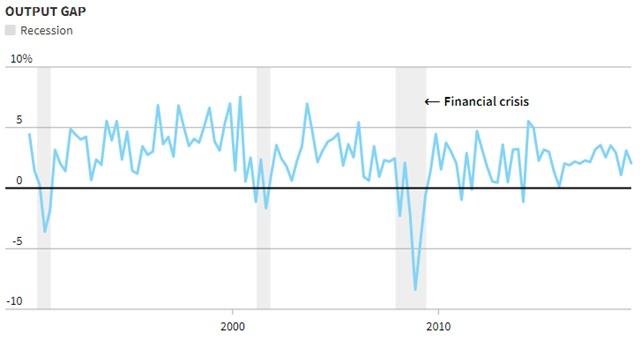 Chênh lệch giữa GDP thực tế và GDP tiềm năng của Mỹ.