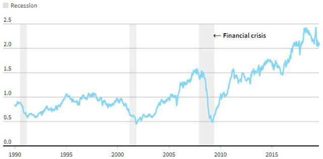 Thước đo Boom - Bust qua các năm.
