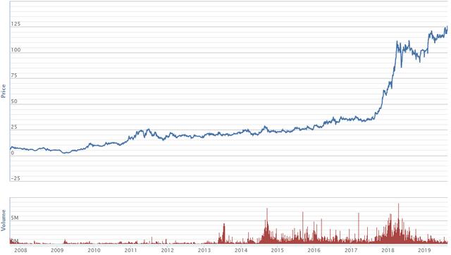 Lịch sử giá cổ phiếu VIC. Nguồn: VNDS