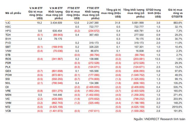 Ước tính giá trị mua/bán của hai quỹ ETF. Nguồn: VND Research