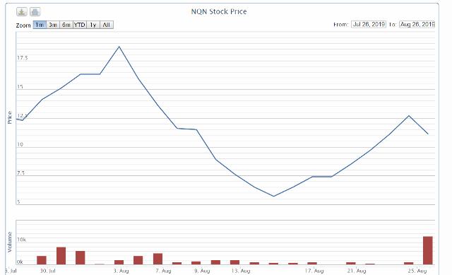Diễn biên cổ phiếu NQN trong một tháng gần đây.