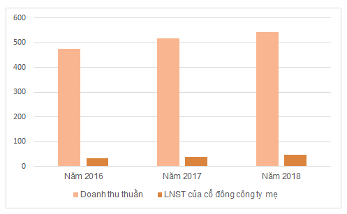 Kết quả kinh doanh của Nước sạch Quảng Ninh trong 3 năm qua. Đơn vị: tỷ đồng