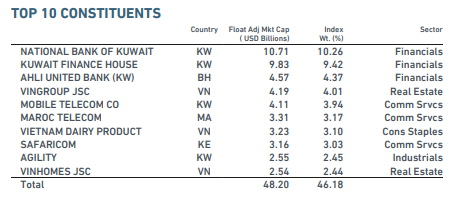 10 cổ phiếu chiếm tỷ trọng lớn nhất MSCI Frontier Markets Index. Nguồn: MSCI
