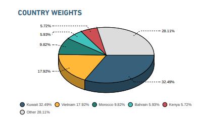 Việt Nam hiện chiếm tỷ trọng 17,92% trong rổ MSCI Frontier Markets Index. Nguồn: MSCI