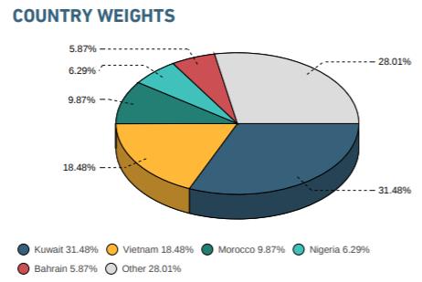 Sau kỳ review tháng 8, tỷ trọng cổ phiếu Việt Nam trong danh mục MSCI Frontier Markets Index tăng lên 18,48% - Ảnh 1.