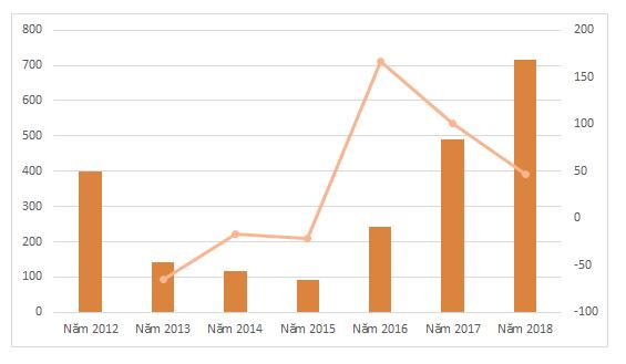 Lợi nhuận của ABBank các năm. Nguồn: BCTC