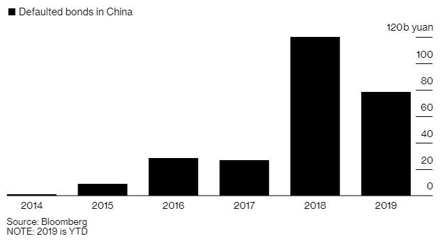 Giá trị trái phiếu quá hạn ở Trung Quốc qua các năm.