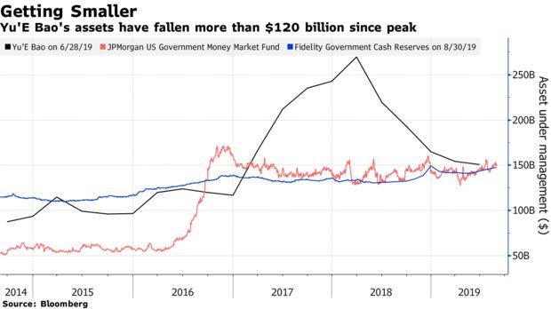 Giá trị tài sản quản lý của các quỹ Yu'E Bao, JPMorgan US Government MMF và