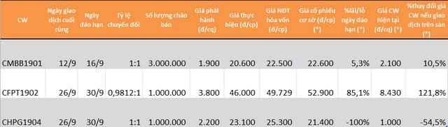 Chi tiết các mã CW của SSI đáo hạn trong tháng 9. (*): Giá ngày 6/9.
