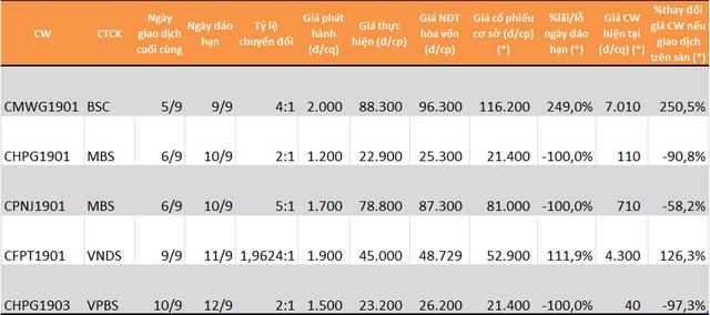 Chi tiết các mã CW của các CTCK khác đáo hạn trong tháng 9. (*): Giá ngày 6/9.