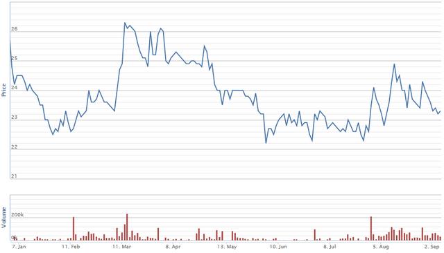 Diễn biến giá cổ phiếu LTG từ đầu năm. Nguồn: VNDS