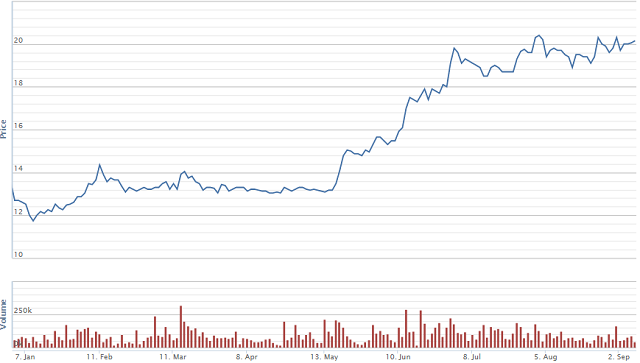 Diễn biến giá cổ phiếu NAF từ đầu năm. Nguồn: VNDS