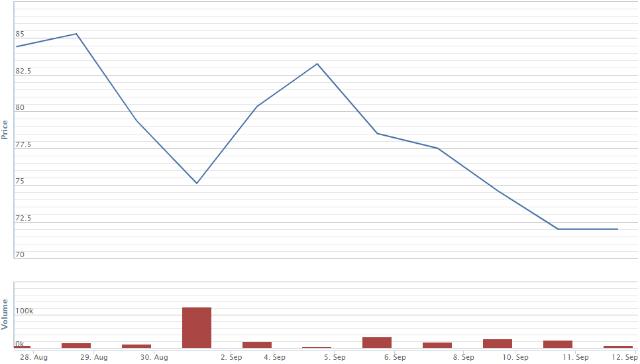 Diễn biến giá cổ phiếu RAL kể từ khi công ty xảy ra sự cố hỏa hoạn.