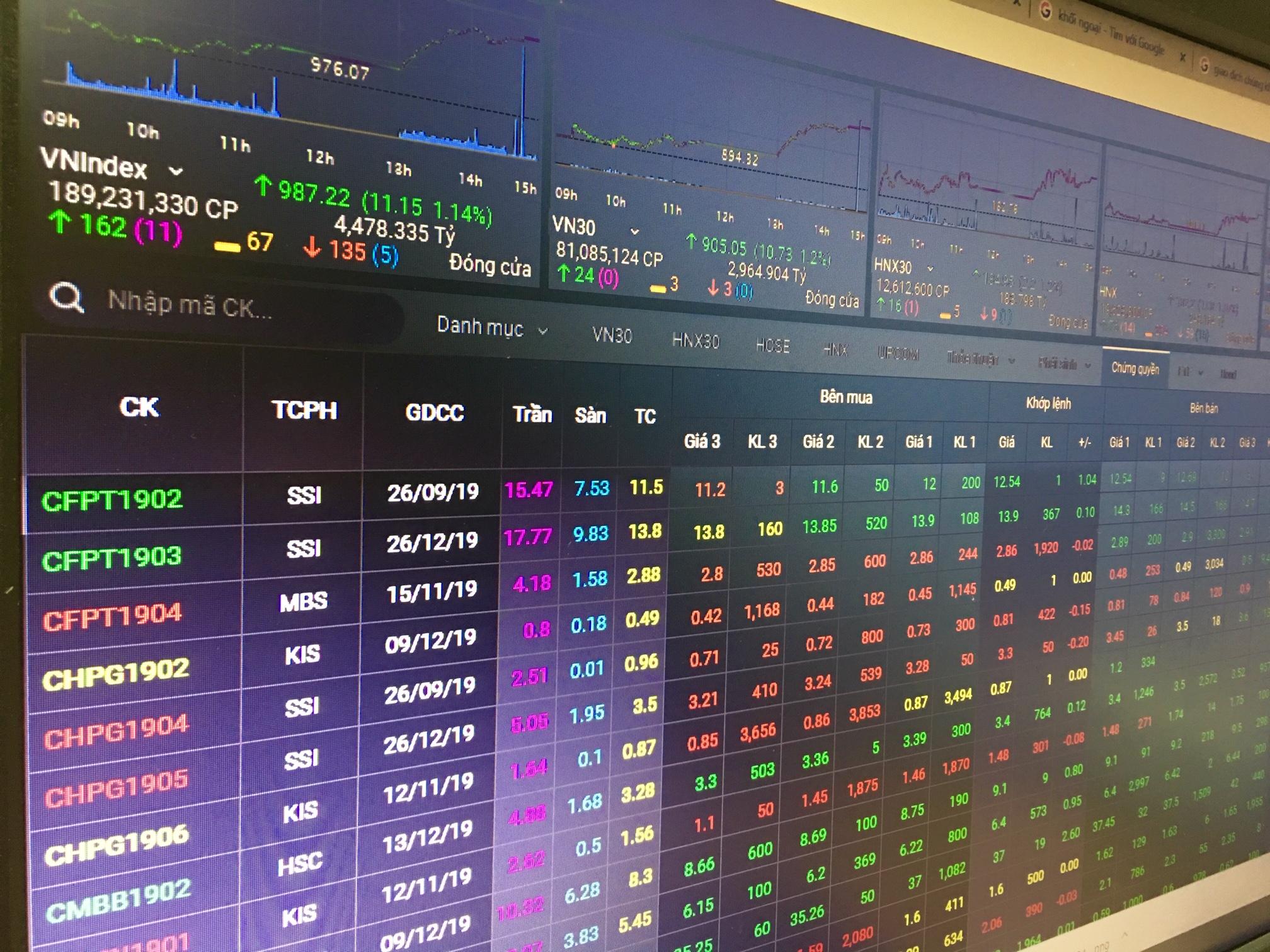 CW dựa theo cổ phiếu MWG đồng loạt bứt phá