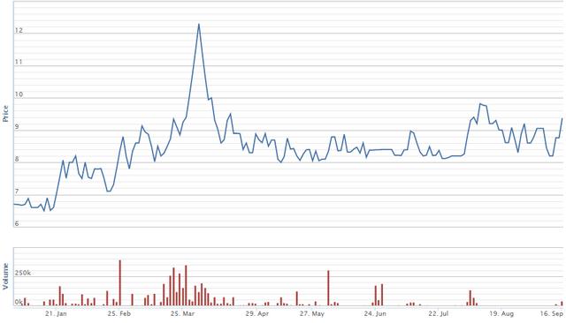Diễn biến giá cổ phiếu NVT từ đầu năm. Nguồn: VNDirect.