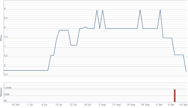 Diễn biến giá cổ phiếu C71 trong 3 tháng qua. Nguồn: VNDirect.