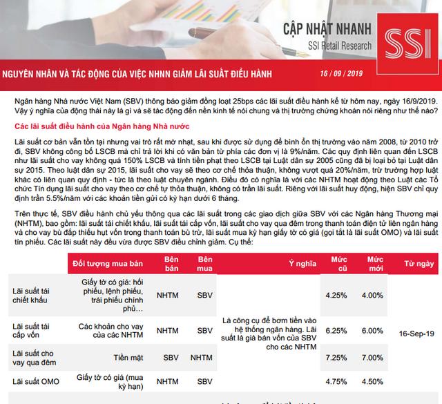 SSI Retail Research: Nguyên nhân và tác động của việc NHNN giảm lãi suất điều hành