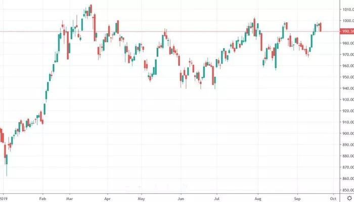 Xu thế dòng tiền: Vướng ETF, VN-Index vẫn không 'dứt điểm' được ngưỡng 1.000