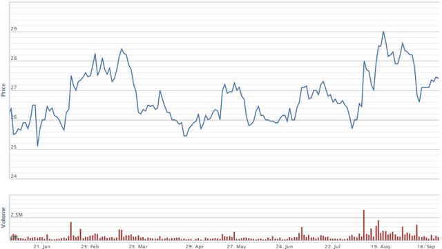 Diễn biến giá cổ phiếu GMD từ đầu năm. Nguồn: VNDS
