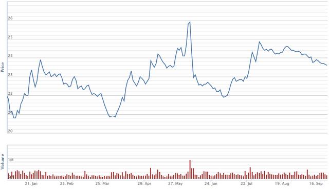 Diễn biến giá cổ phiếu TTB từ đầu năm. Nguồn: VNDS