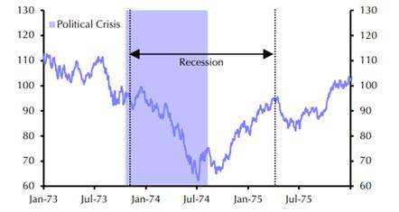Diễn biến chỉ số S&P 500 trong bê bối Clinton.