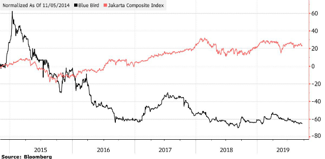 Diễn biến giá cổ phiếu PT Blue Bird (màu đen) so với chỉ số Jakarta Composite Index.
