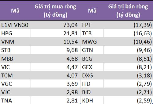 10 chứng khoán có giá trị mua (bán) ròng của khối tự doanh CTCK lớn nhất