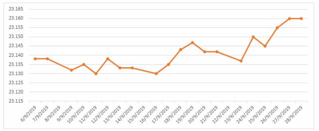 Diễn biến tỷ giá trung tâm từ đầu năm (VND/USD).