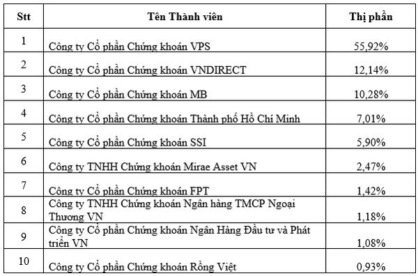 10 CTCK có thị phần môi giới HĐTL trên thị trường chứng khoán phái sinh lớn nhất trên HNX quý III. Nguồn: HNX