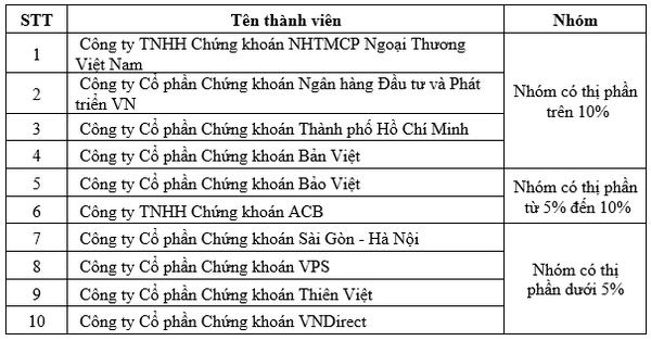 10 CTCK có thị phần môi giới Trái phiếu Chính phủ lớn nhất trên HNX quý III. Nguồn: HNX