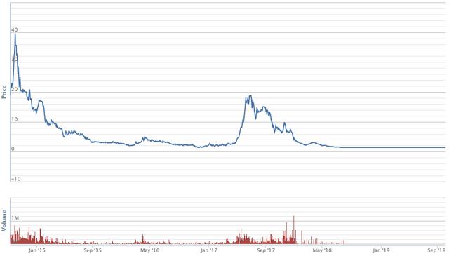 Diễn biến giao dịch cổ phiếu NDF từ khi niêm yết trên HNX. Nguồn: VNDS.