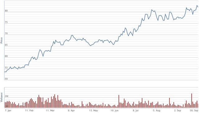 Diễn biến giá cổ phiếu VCB trong 9 tháng. Nguồn: VNDS
