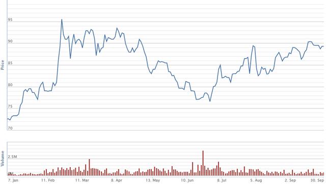 Diễn biến giá cổ phiếu VHM trong 9 tháng. Nguồn: VNDS
