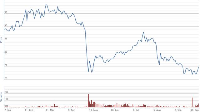 Diễn biến giá cổ phiếu BVH trong 9 tháng. Nguồn: VNDS.