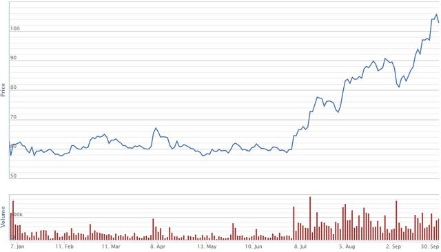 Diễn biến giá cổ phiếu VCS trong 9 tháng. Nguồn: VNDS.