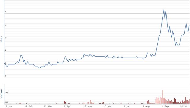 Diễn biến giá cổ phiếu IDJ từ đầu năm. Nguồn: VNDS