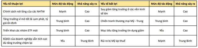 Các yếu tố có thể tác động đến TTCK Việt Nam quý IV. Nguồn: KBSV.