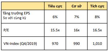 Dự báo thị trường quý IV. Nguồn: KBSV